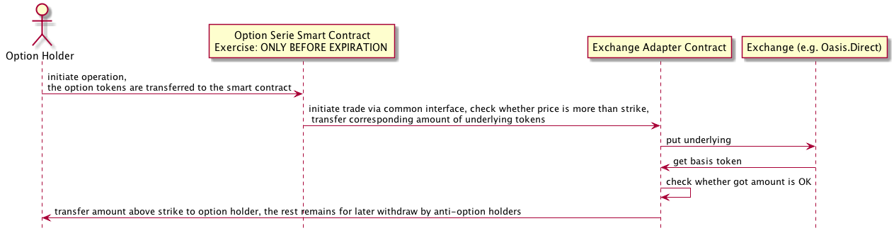 Option Exercise  With Exchange